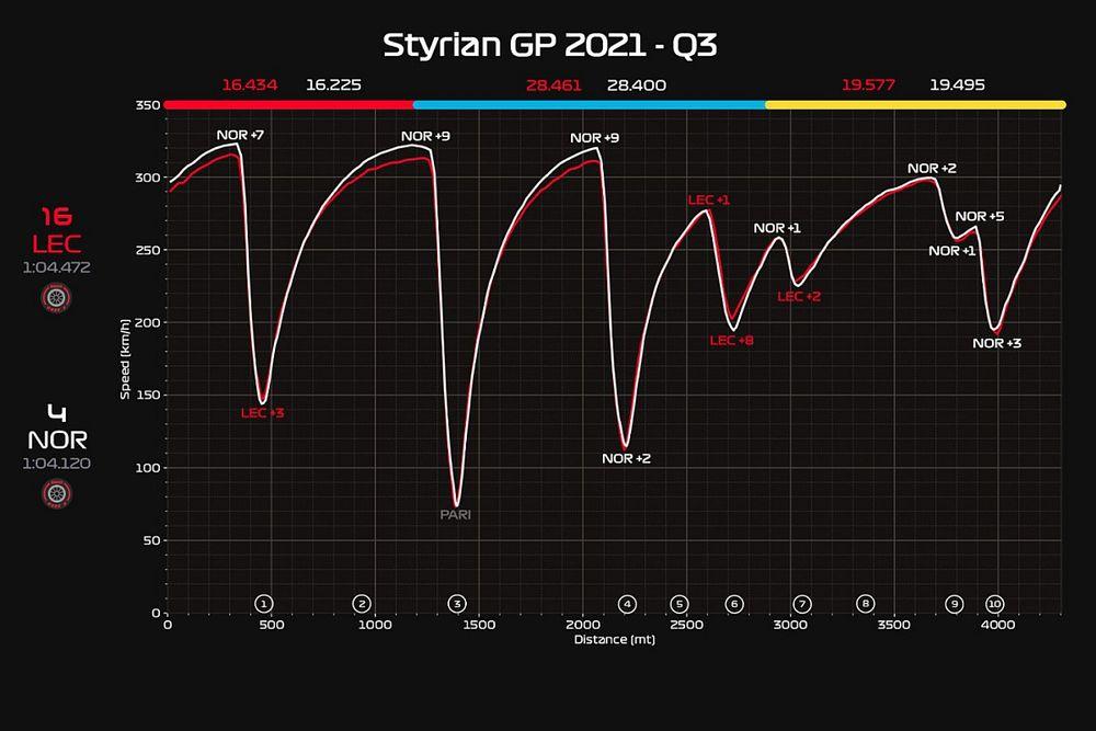 Ferrari: l'ala carica costa in qualifica, ma pagherà in gara?