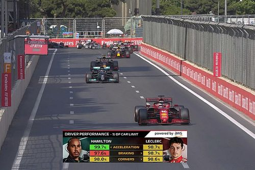 What's behind Formula 1's latest Driver Performance graphic