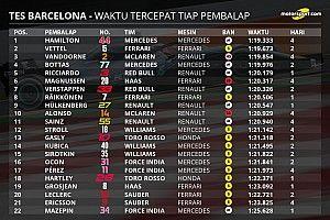 Statistik pekan pertama tes pramusim F1 2018