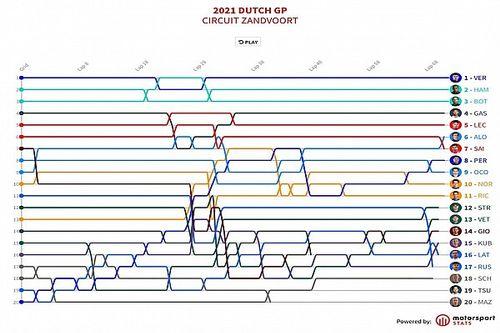 GP de Países Bajos F1: Timeline vuelta por vuelta