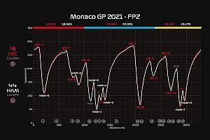 Ferrari stupisce alle Piscine, Mercedes con meno potenza