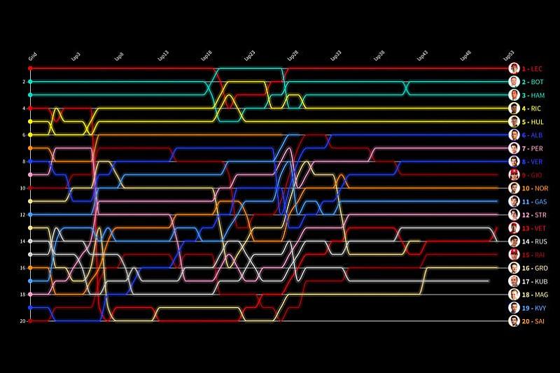 Гонка в Монце за 30 секунд: анимированные лэпчарты