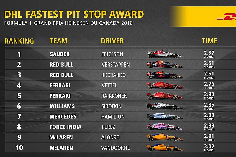 Pit stop: la Sauber è la più veloce da Monte Carlo con Leclerc e Ericsson