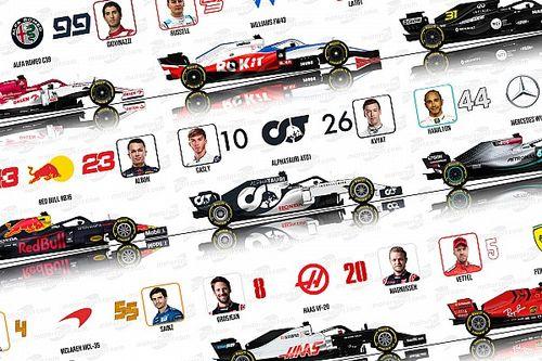 Pilotos, números y monoplazas: la parrilla de F1 2020