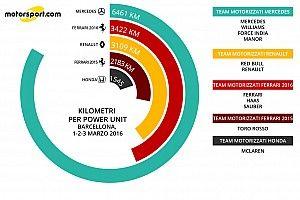 Analisi motori: la Mercedes ha finito 21 Gp in tre giorni con quattro team!
