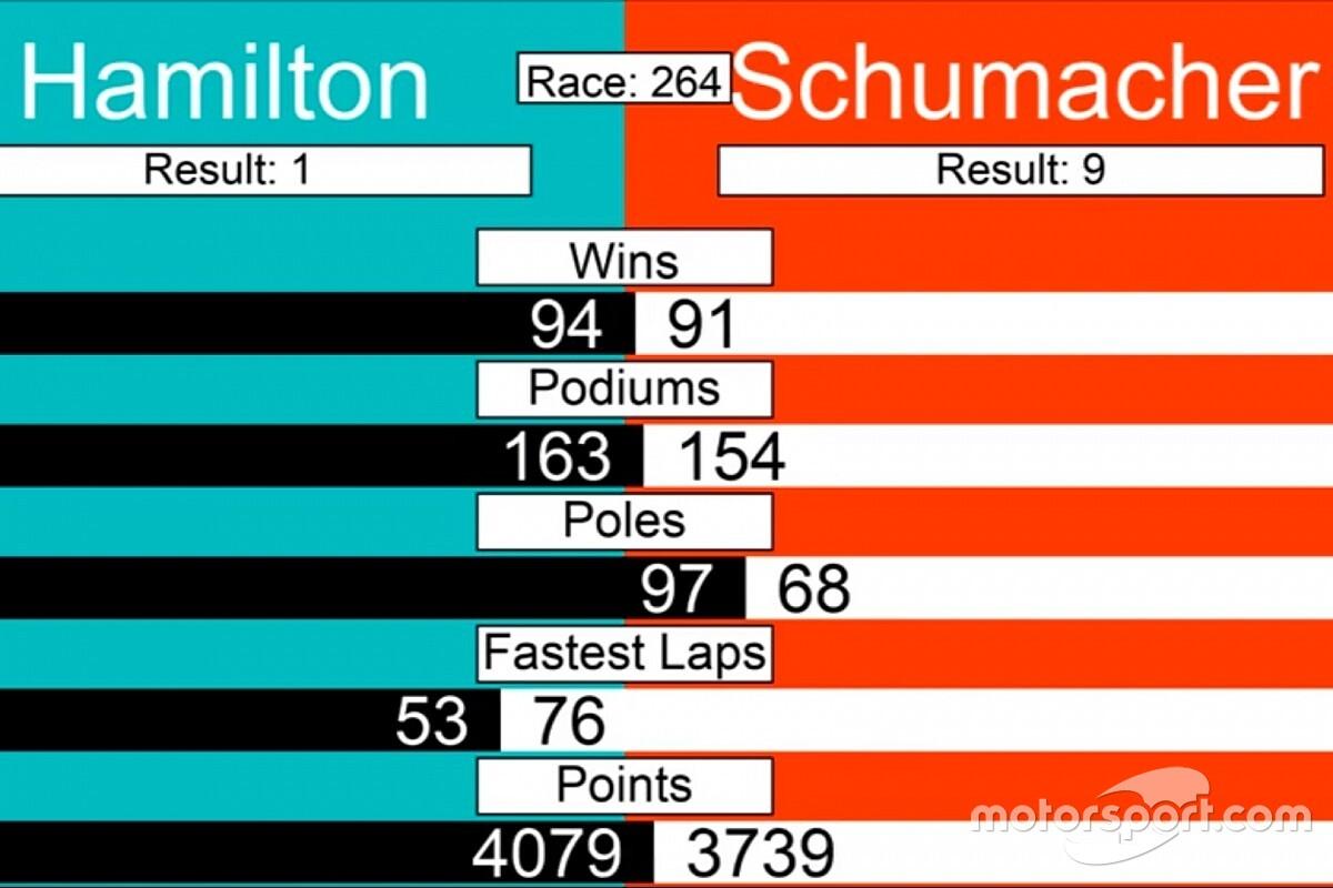 Schumacher ve Hamilton'ın ilk 264 yarışlarına göre kıyaslaması