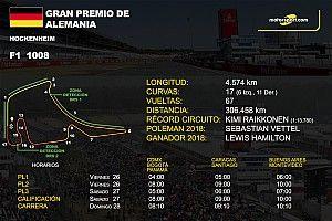 Horarios y datos del GP de Alemania de F1