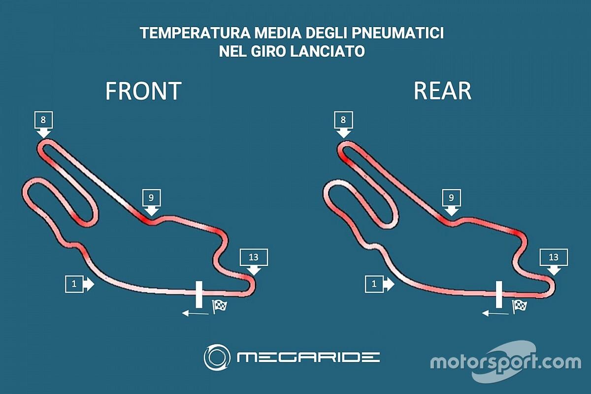 Simulazione MotoGP: a Le Mans rischio graining