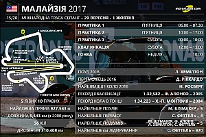 Формула 1 Статистика Гран Прі Малайзії: цифри та факти 15-го етапу Ф1