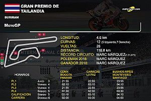 Horarios y datos GP de Tailandia MotoGP