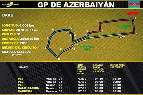 Horarios para Latinoamérica del GP de Azerbaiyán F1