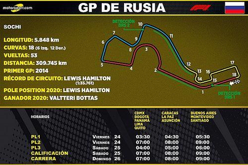 Horarios para Latinoamérica del GP de Rusia F1