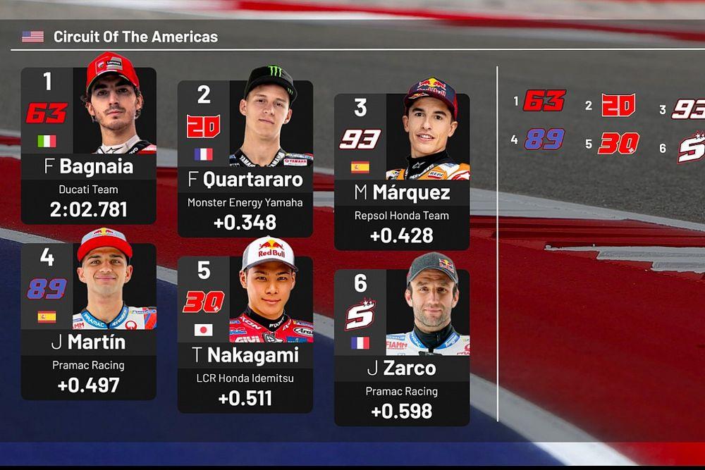La parrilla de salida GP de Estados Unidos MotoGP
