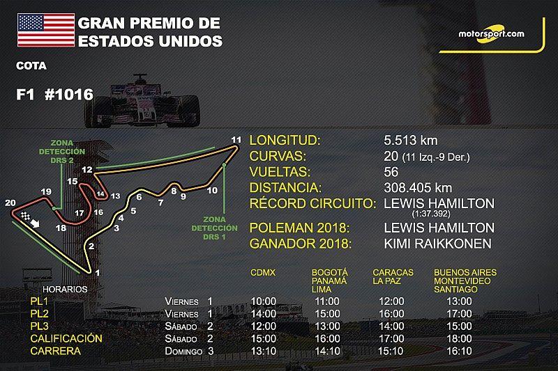Horarios y datos del GP de Estados Unidos de F1