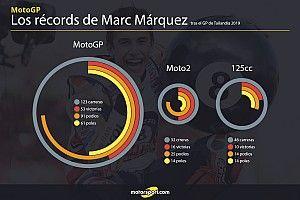 Márquez, campeón tras los pasos de Rossi y Agostini