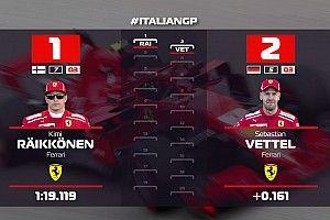 VÍDEO: Confira o grid de largada do GP da Itália de F1