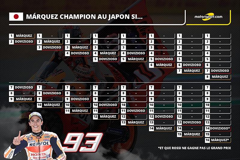 Márquez Champion du monde au Japon si…