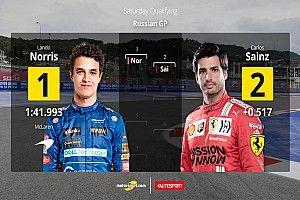 La parrilla de salida actualizada para el GP de Rusia de F1