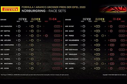 F1 strategie: un solo pit stop, ma c'è l'incognita graining