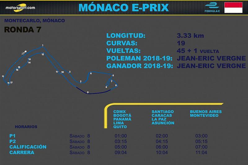 Horarios para Latinoamérica del ePrix de Mónaco 2021 Fórmula E