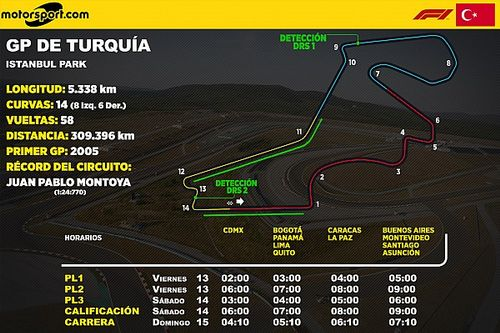 Horarios para Latinoamérica del GP de Turquía F1