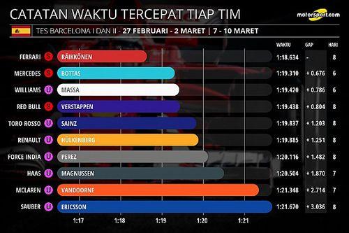 Statistik tes pramusim Formula 1 2017
