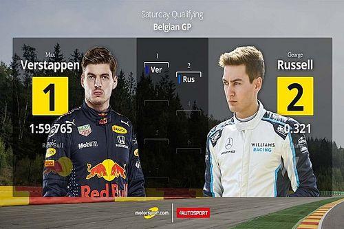 Parrilla de salida para el GP de Bélgica F1