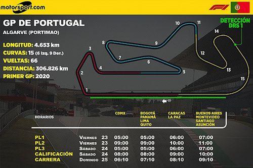 Horarios para Latinoamérica del GP de Portugal F1
