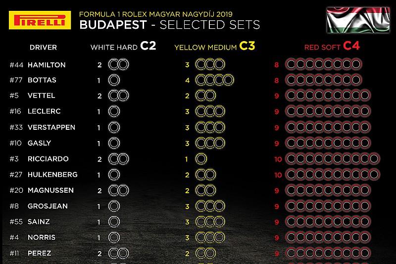 Анонс Гран При Венгрии: выбор шин, элементы силовых установок, штрафные баллы