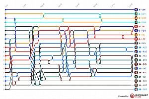 GP de Austria F1: Timeline vuelta por vuelta
