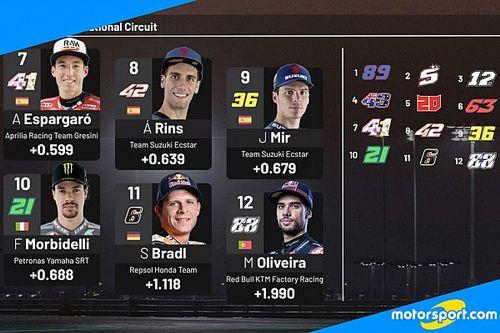 MotoGP: la griglia di partenza del GP di Doha
