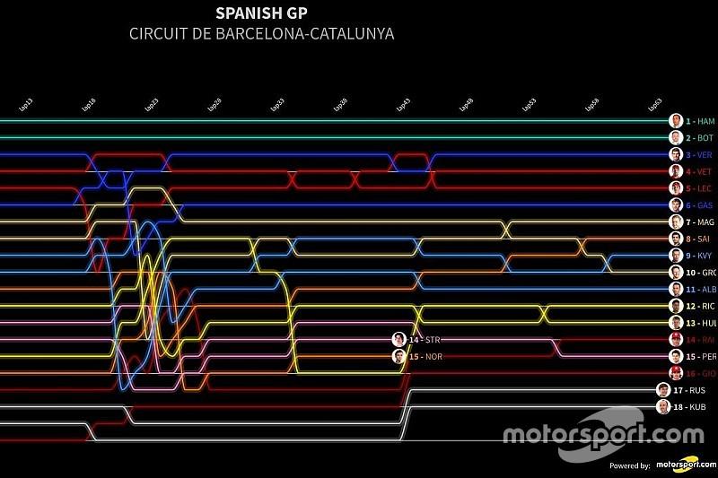 İspanya GP: Tur tur klasman özeti