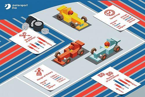 Как Гран При Франции выглядит в зеркале статистики
