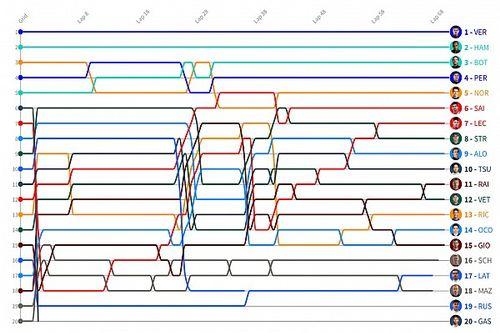 GP de Estiria F1: Timeline vuelta por vuelta