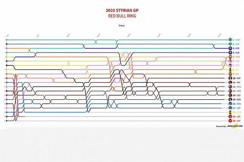 GP de Estiria 2020: la animación del vuelta a vuelta