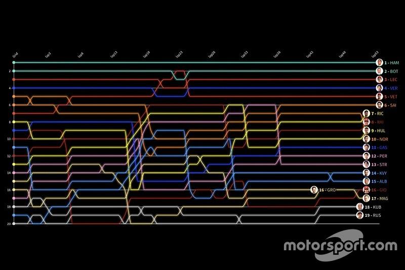 Formel 1 Frankreich 2019: Die animierte Rundentabelle