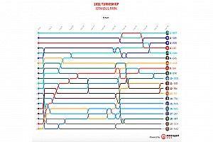 GP de Turquía F1: Timeline vuelta por vuelta