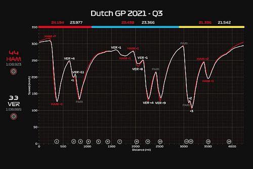 ¿Cuánto le costó a Verstappen el DRS en Zandvoort?