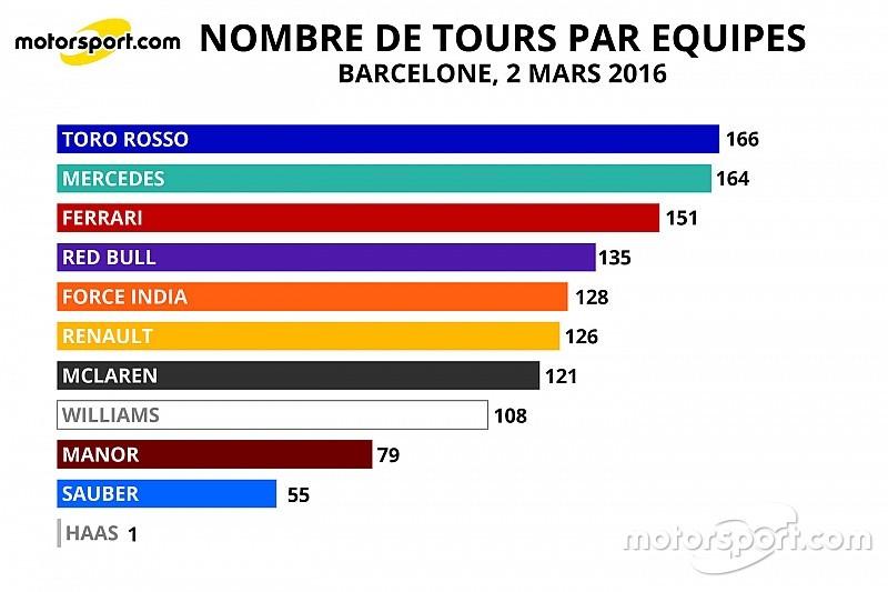 Stats - Le kilométrage par équipe et par moteur à Barcelone