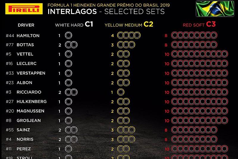 Анонс Гран При Бразилии: выбор шин, элементы силовых установок, штрафные баллы