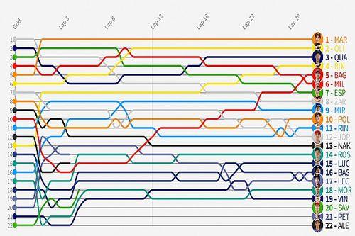 GP de Alemania MotoGP: Timeline vuelta por vuelta