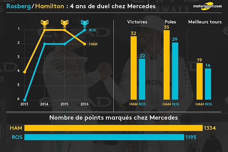 Hamilton/Rosberg: Un face-à-face de quatre ans chez Mercedes