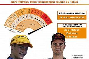 Dani Pedrosa: Rekor kemenangan selama 16 tahun