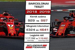 F1 2019 Vs. F1 2018: a csapatok összehasonlítása a téli tesztek után