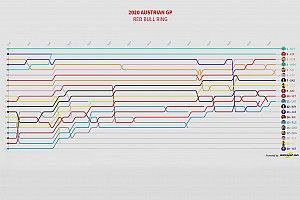 GP de Austria 2020: Timeline vuelta por vuelta