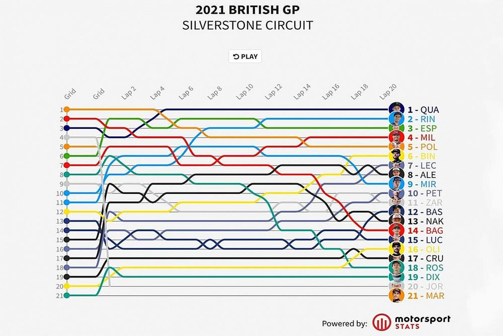 GP de Gran Bretaña MotoGP: Timeline vuelta por vuelta