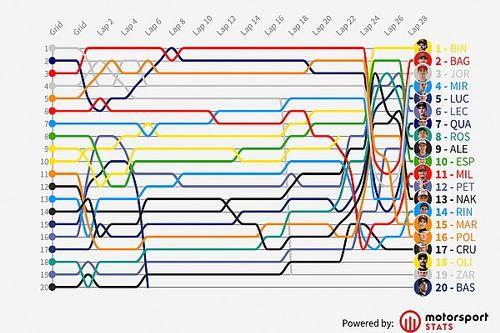 GP de Austria MotoGP: Timeline vuelta por vuelta