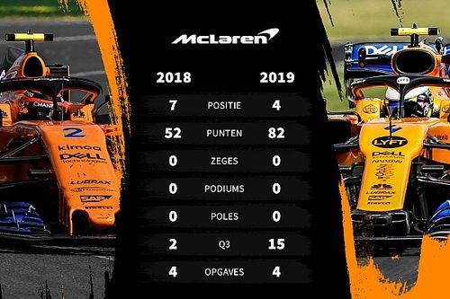 Tussenrapport McLaren: Het jaar van de wederopstanding
