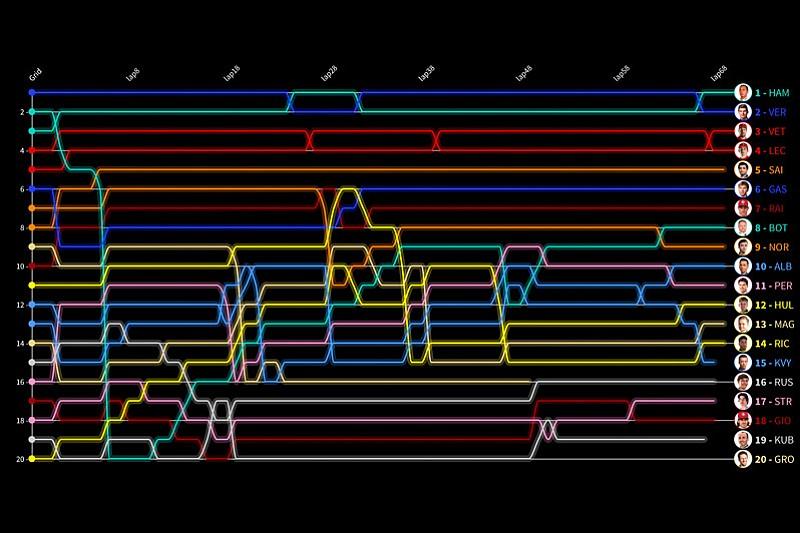Гран При Венгрии за 30 секунд: анимированные лэпчарты