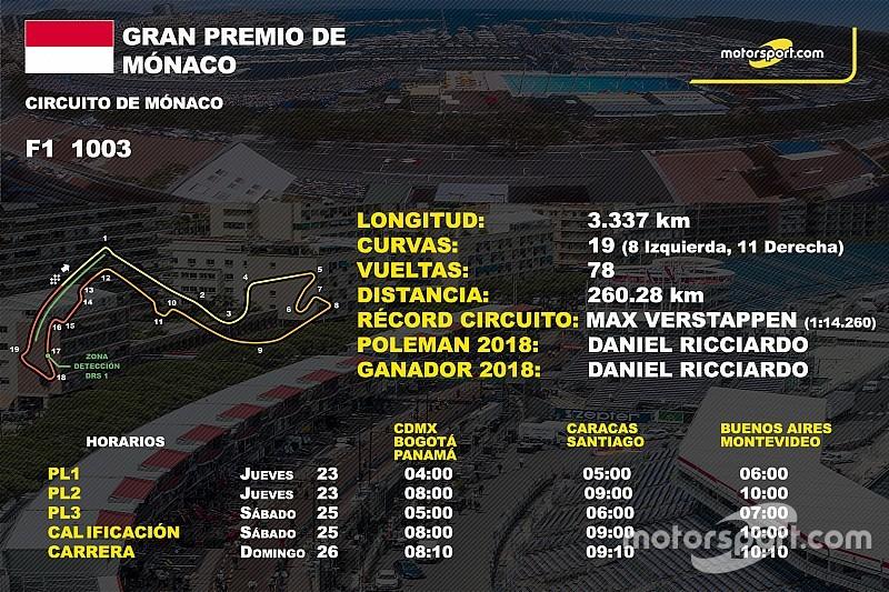 Horarios y datos del GP de Mónaco de F1